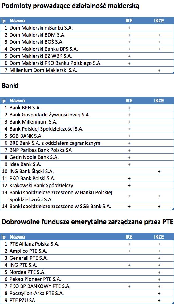 Lista kont IKE IKZE 2