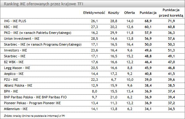Ranking IKE oferowanych przez TFI v2