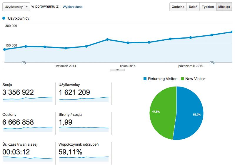 Statystyki JOP rok 2014