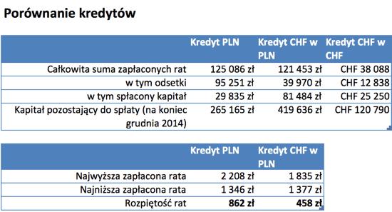 Porównanie kredytu CHF i PLN
