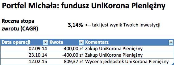 CAGR-UniKorona-Pieniezny
