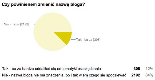 22-nazwa-bloga