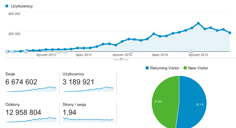 Statystyki bloga 3 lata