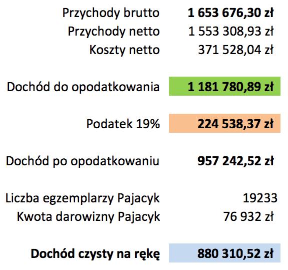 21-Zysk-FinNinja-5-miesiecy