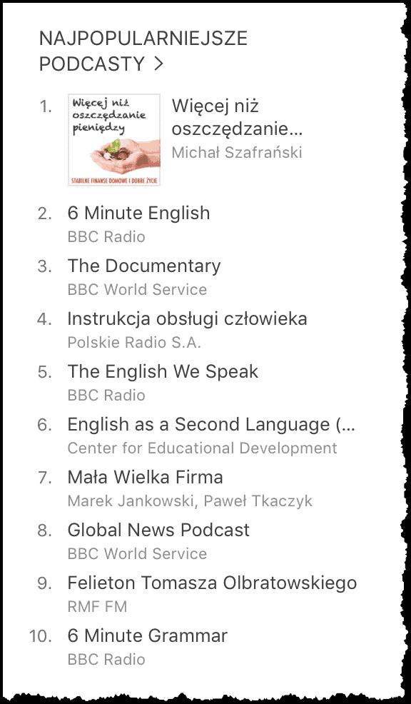 Najpopularniejsze podcasty w Polsce