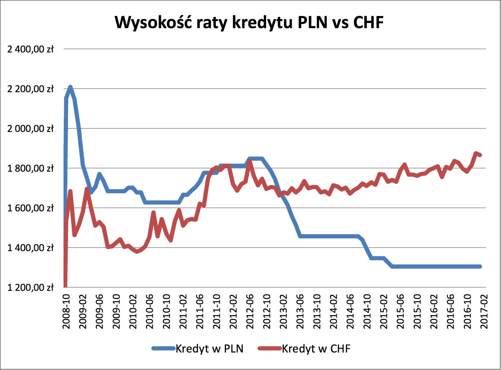 Kredyt CHF i PLN wysokość raty