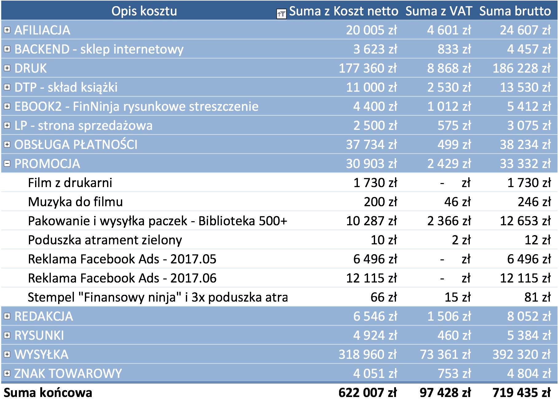 Finansowy ninja - suma kosztów w okresie 1 roku