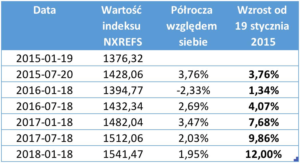 Wyniki indeksu Elite Funds