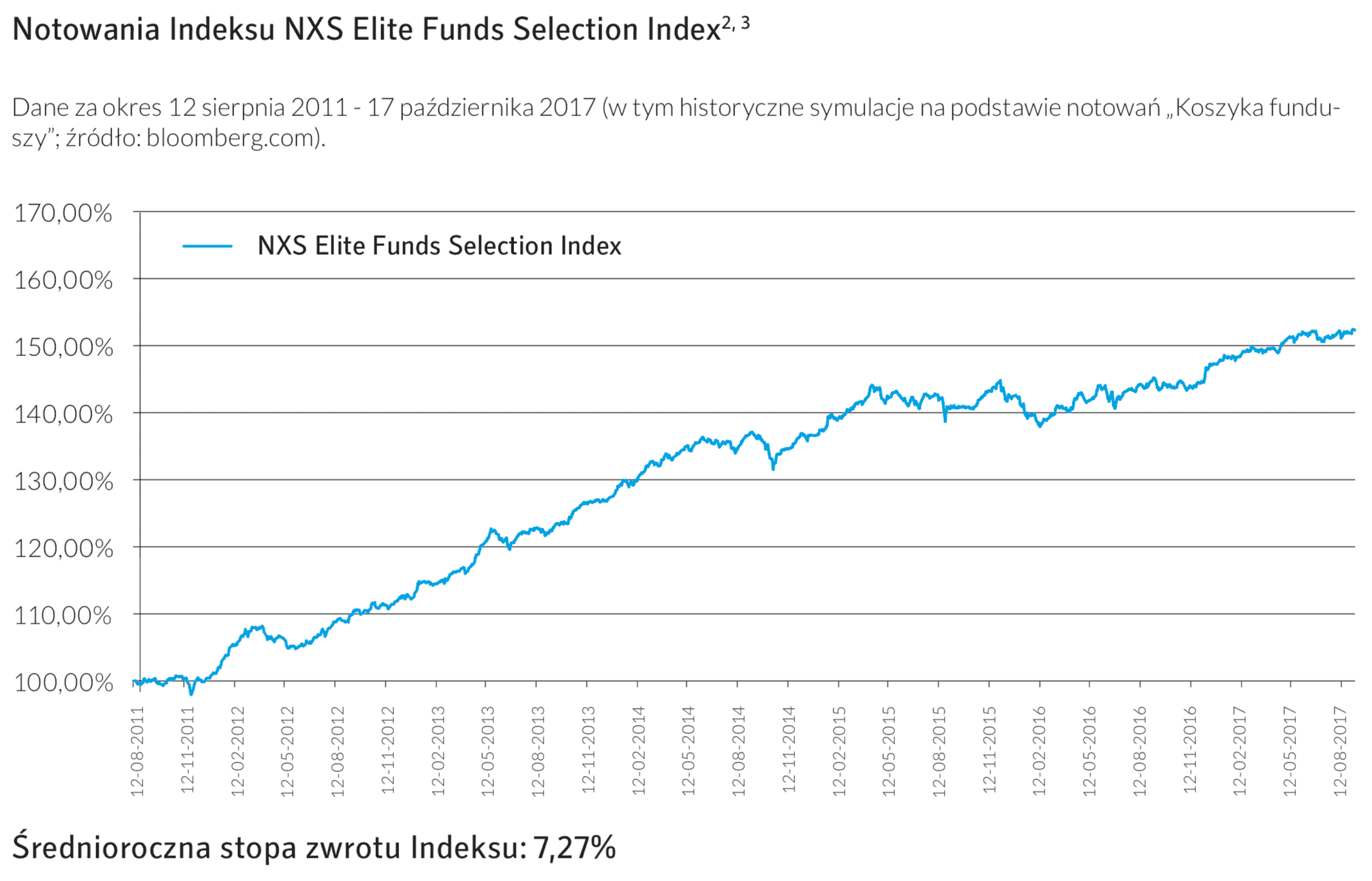 NXS-Elite-Funds-Selection-Index
