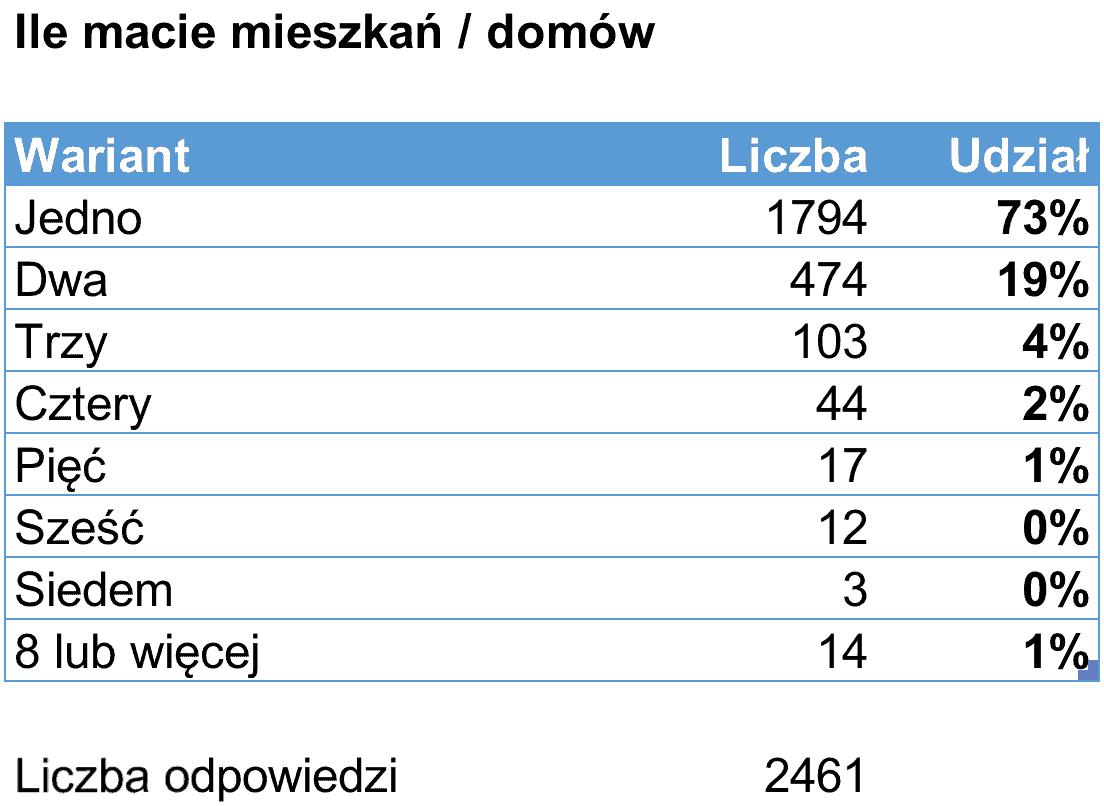 Liczba mieszkań