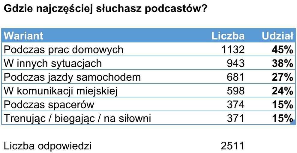 Gdzie słuchasz podcastu