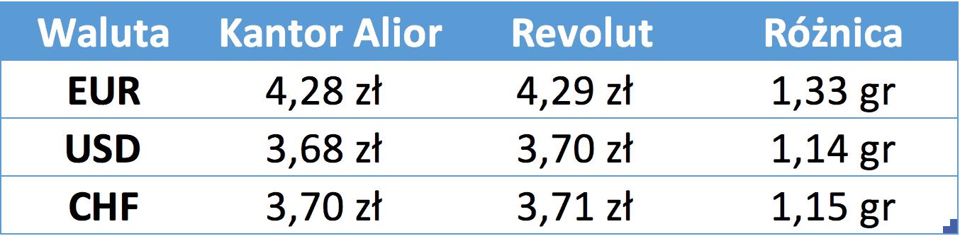 Spread kantor Alior i Revolut