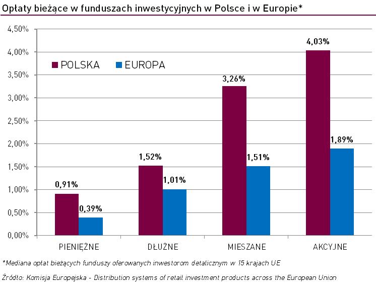 Analizy opłaty TFI Polska vs Europa