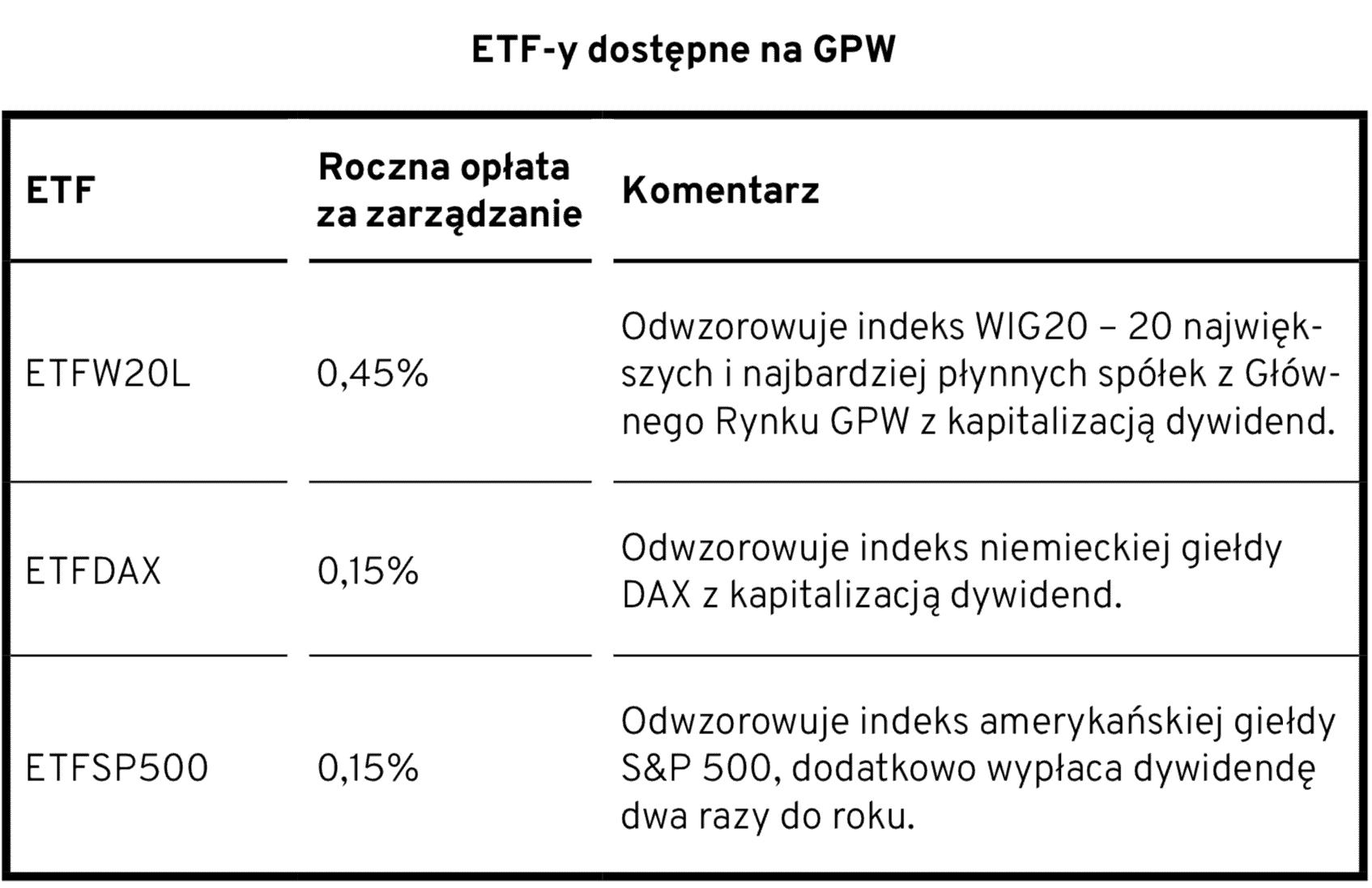 ETF na GPW