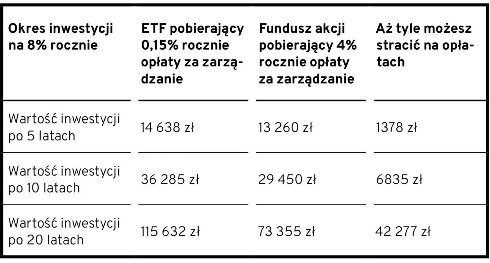 ETF vs zarządzany fundusz