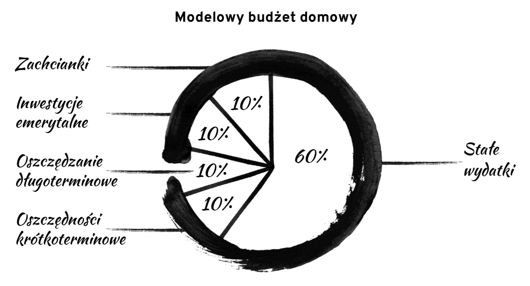Modelowy budżet domowy