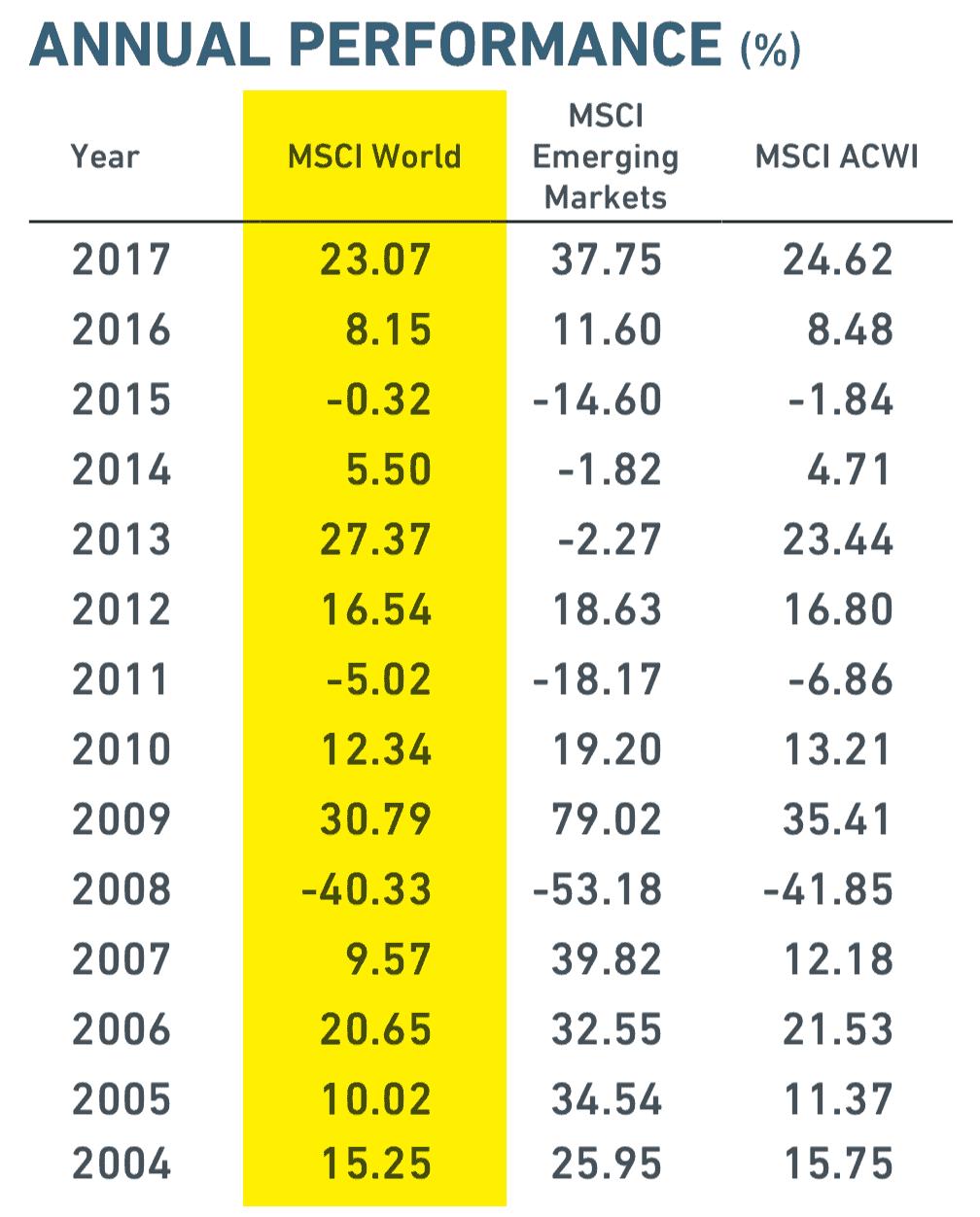 Wyniki MSCI World