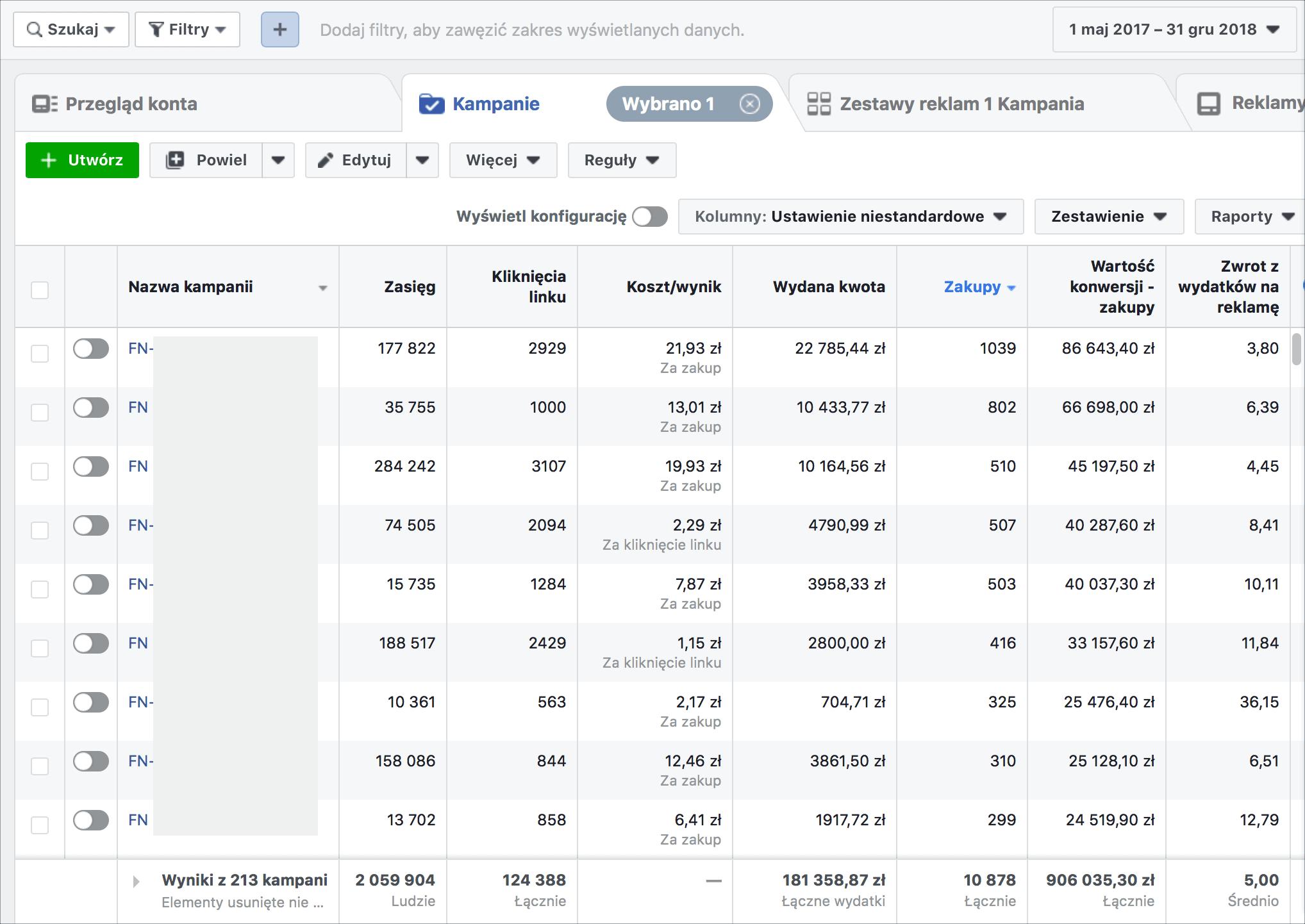 Wyniki kampanii reklamowych FinNinja na Facebooku