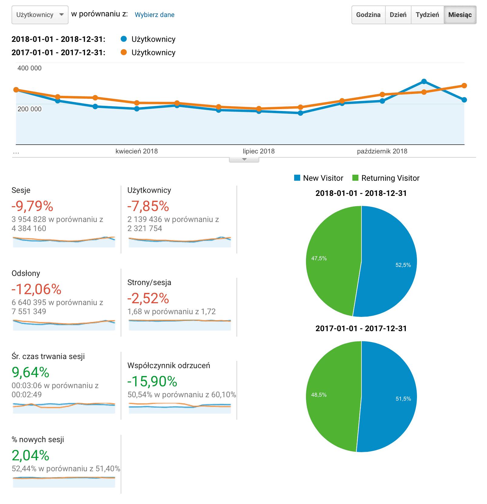 Statystyki JOP 2017 i 2018