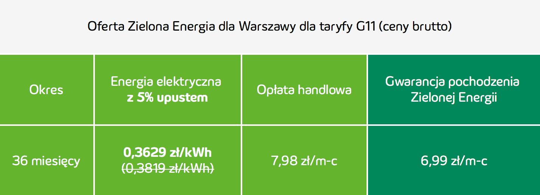 innogy cennik Zielona Energia