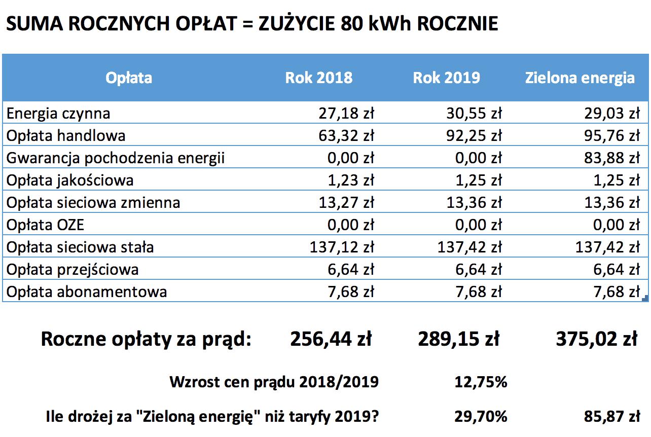 Kalkulacja kosztów energii innogy