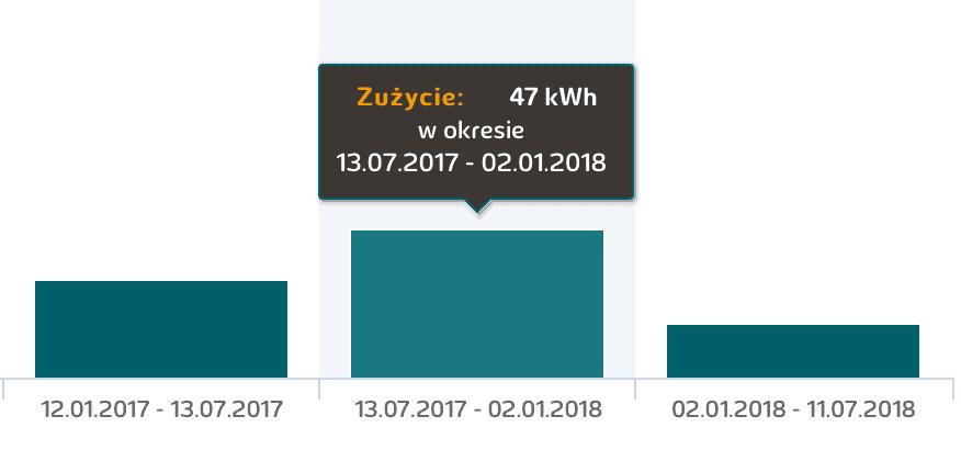 Niskie zużycie prądu