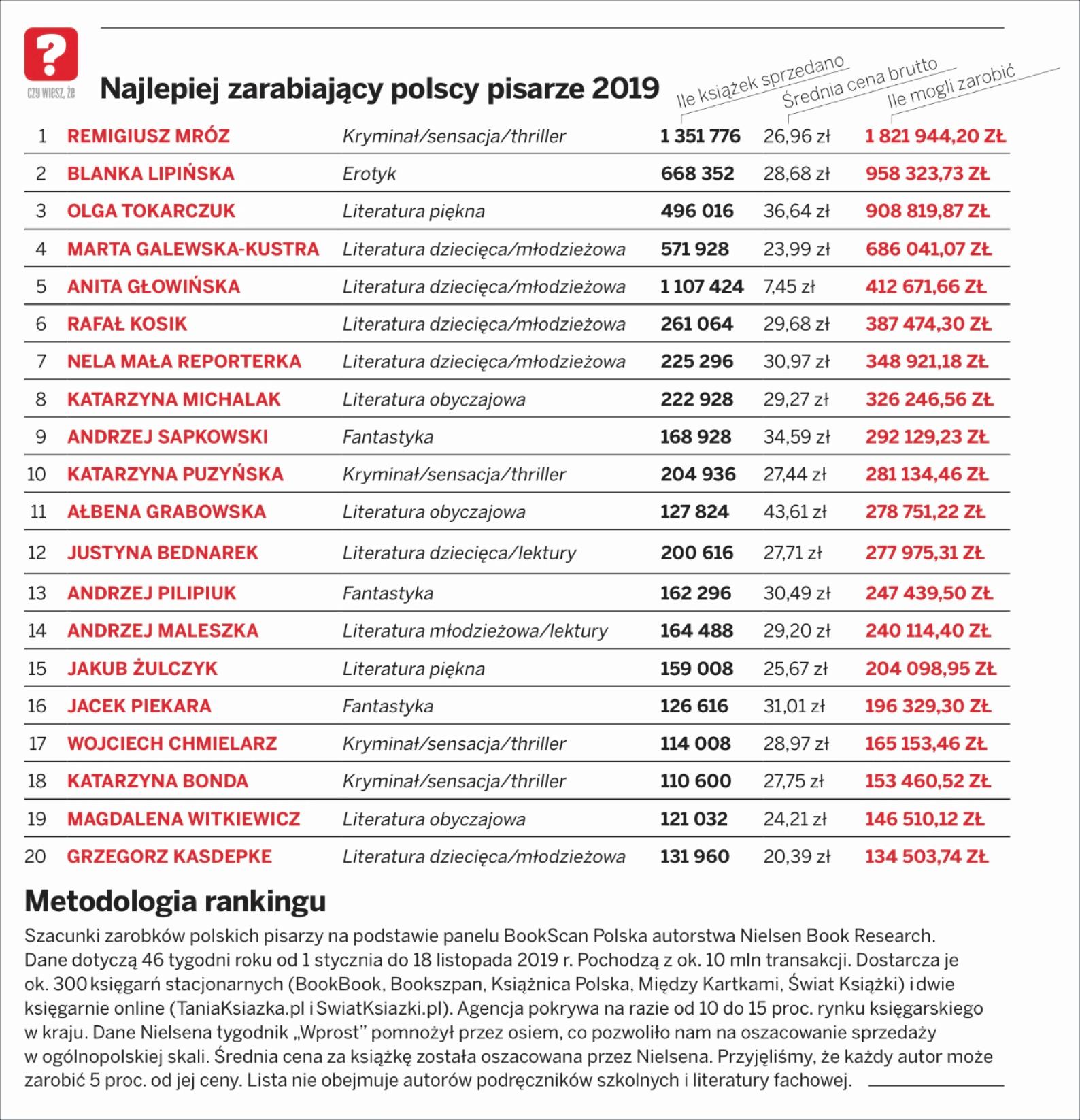 Ranking najlepiej zarabiających autorów