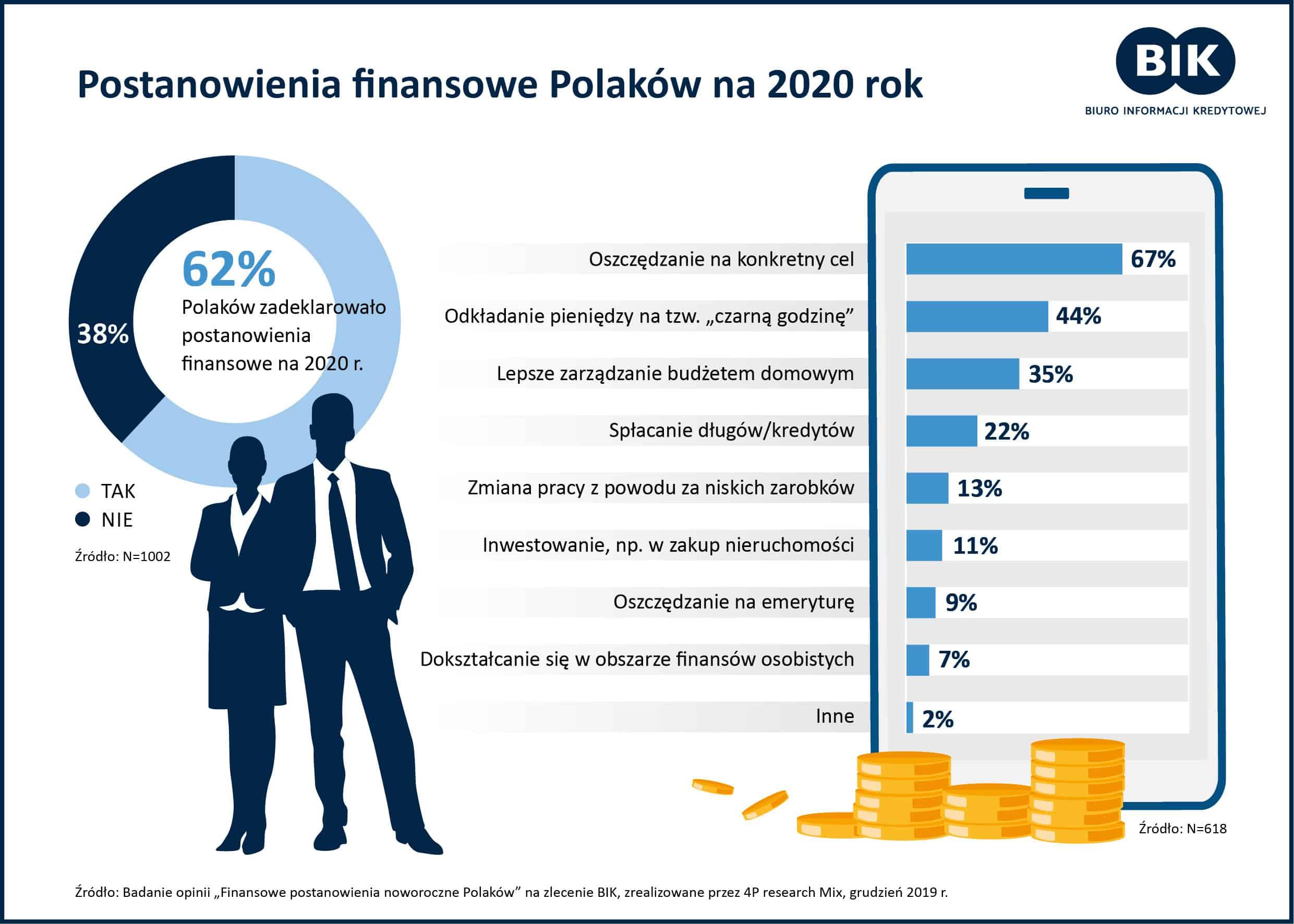 Finansowe postanowienia noworoczne Polaków