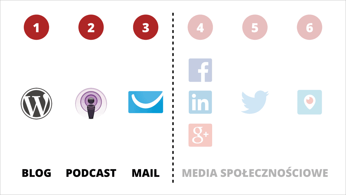 Kanały komunikacji marka osobista
