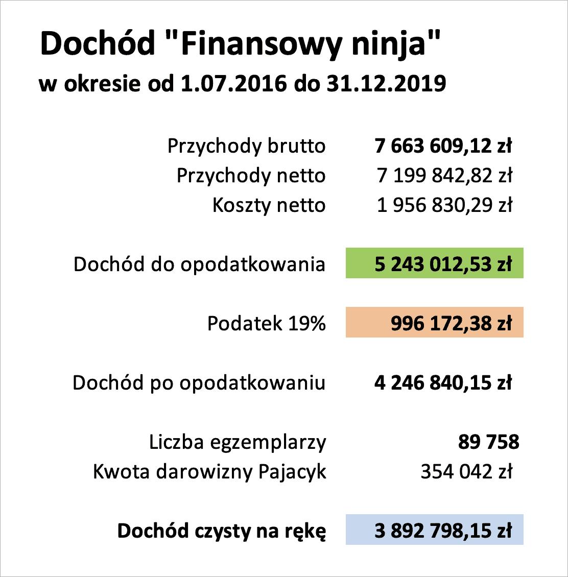 Wyniki Finansowy ninja