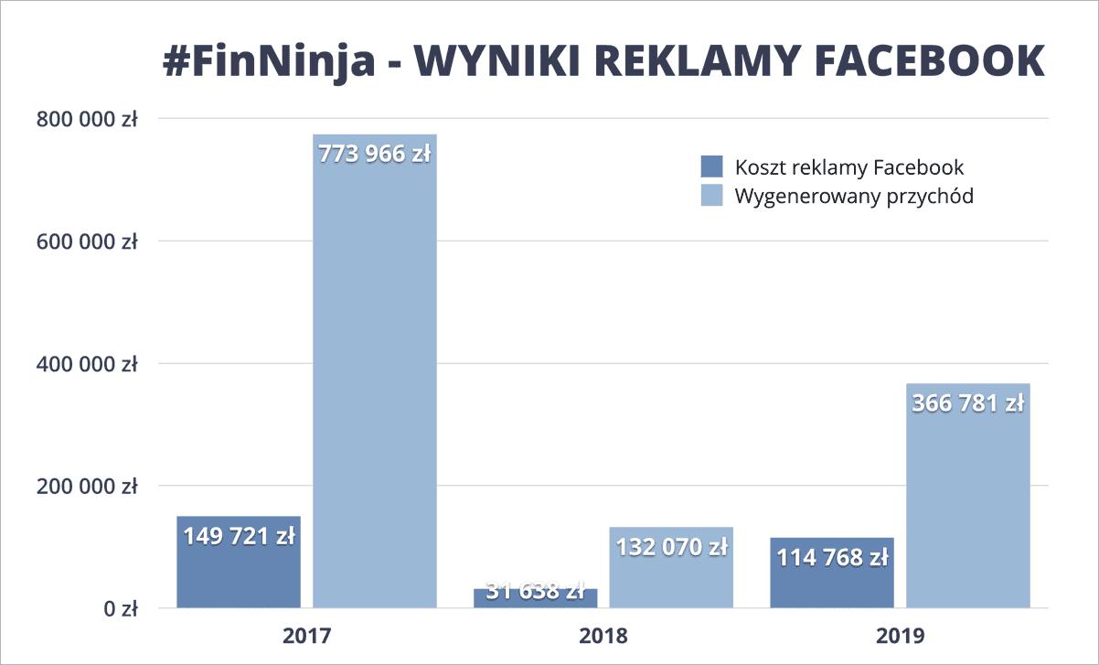 Reklama Facebook Finansowy ninja
