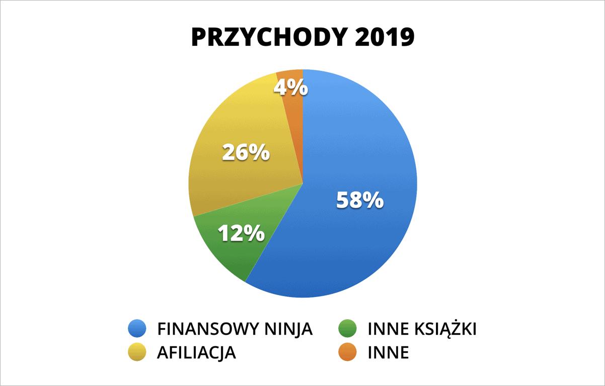 Struktura przychodów Michał Szafrański