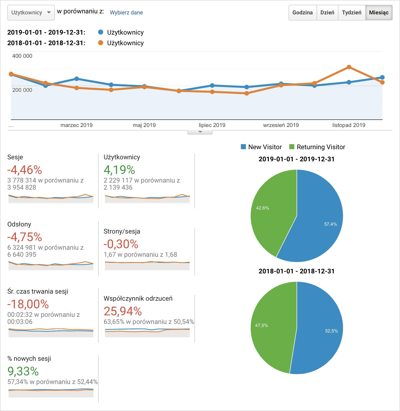 Statystyki JOP 2019 vs 2018