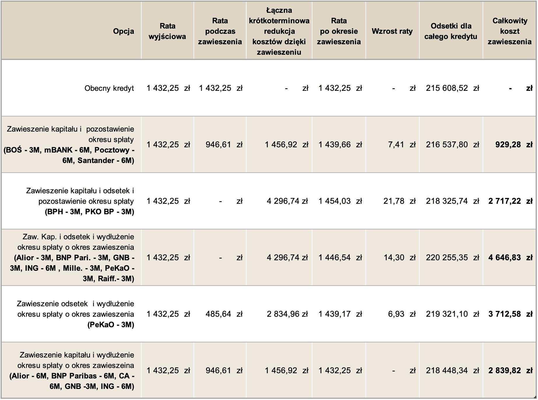 Opłacalność zawieszenia spłaty rat kredytu