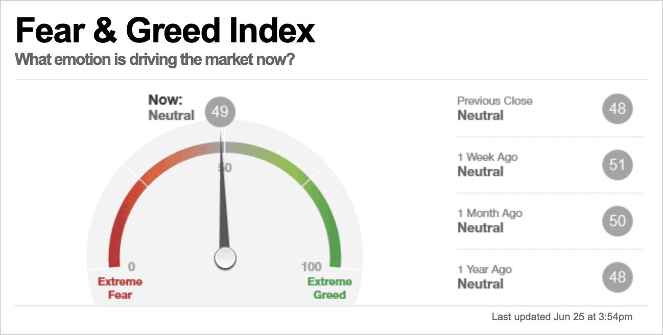Inwestowanie indeks strachu