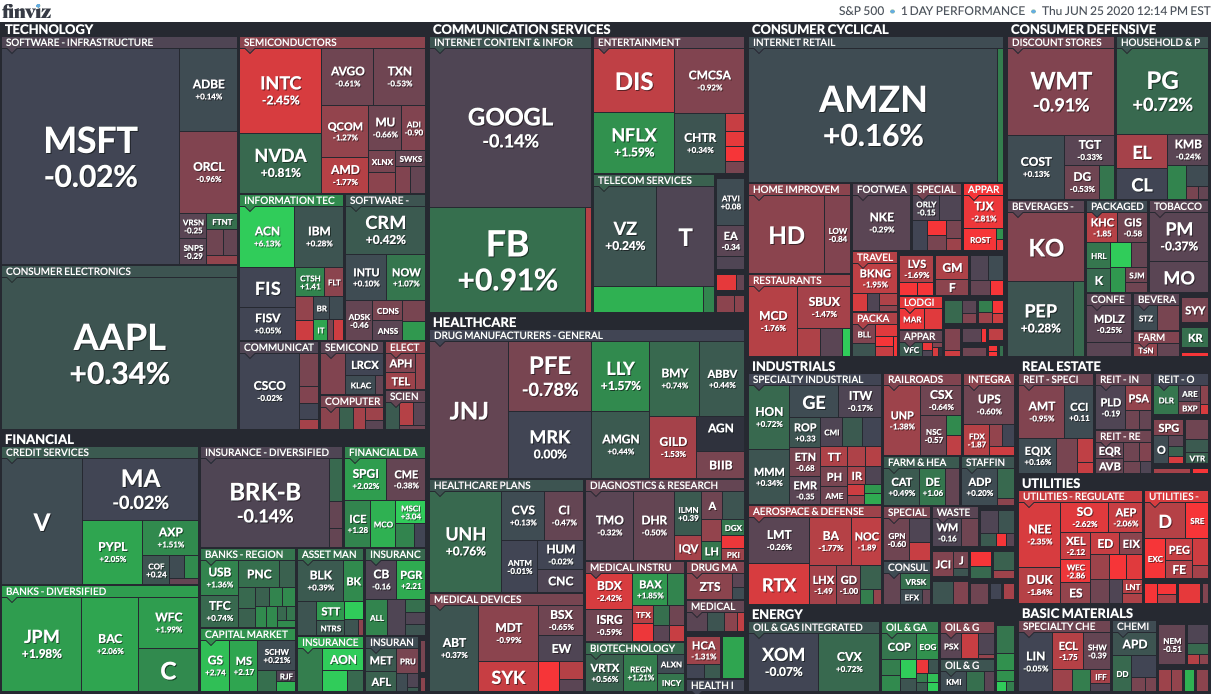 Finviz mapa rynku
