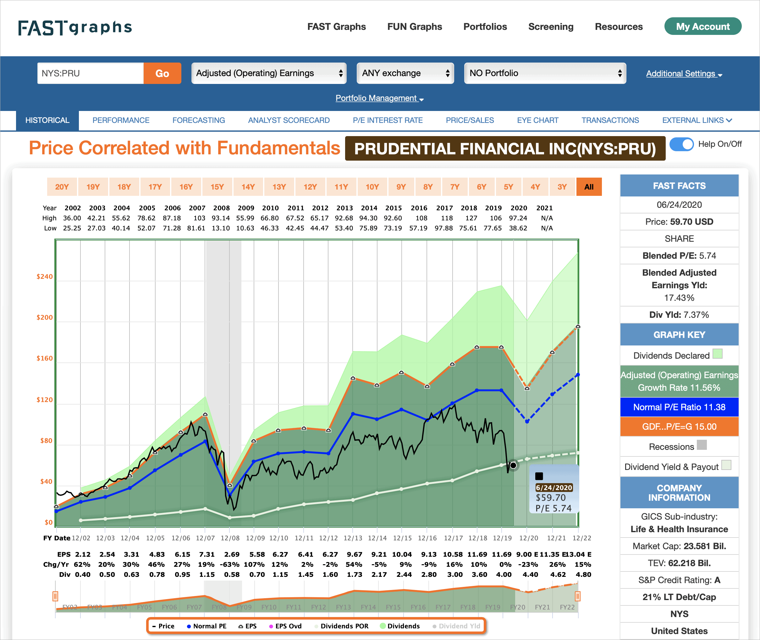 Analiza spółki FAST Graphs