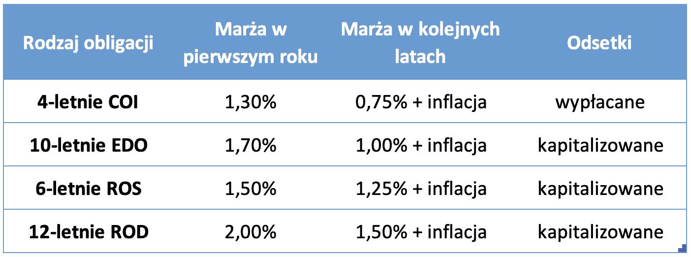 Obligacje indeksowane inflacją