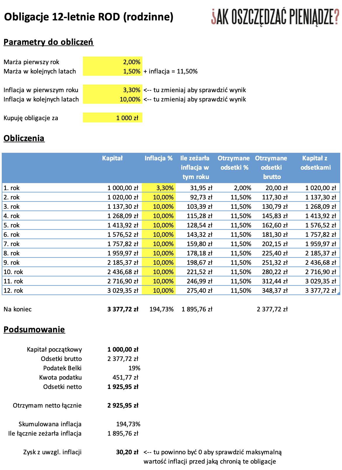 Obligacje 12-letnie ROD 2020