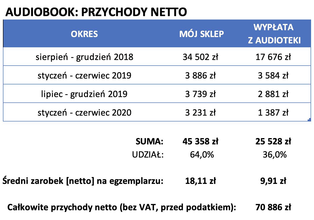ZCWP audiobook Audioteka - przychody