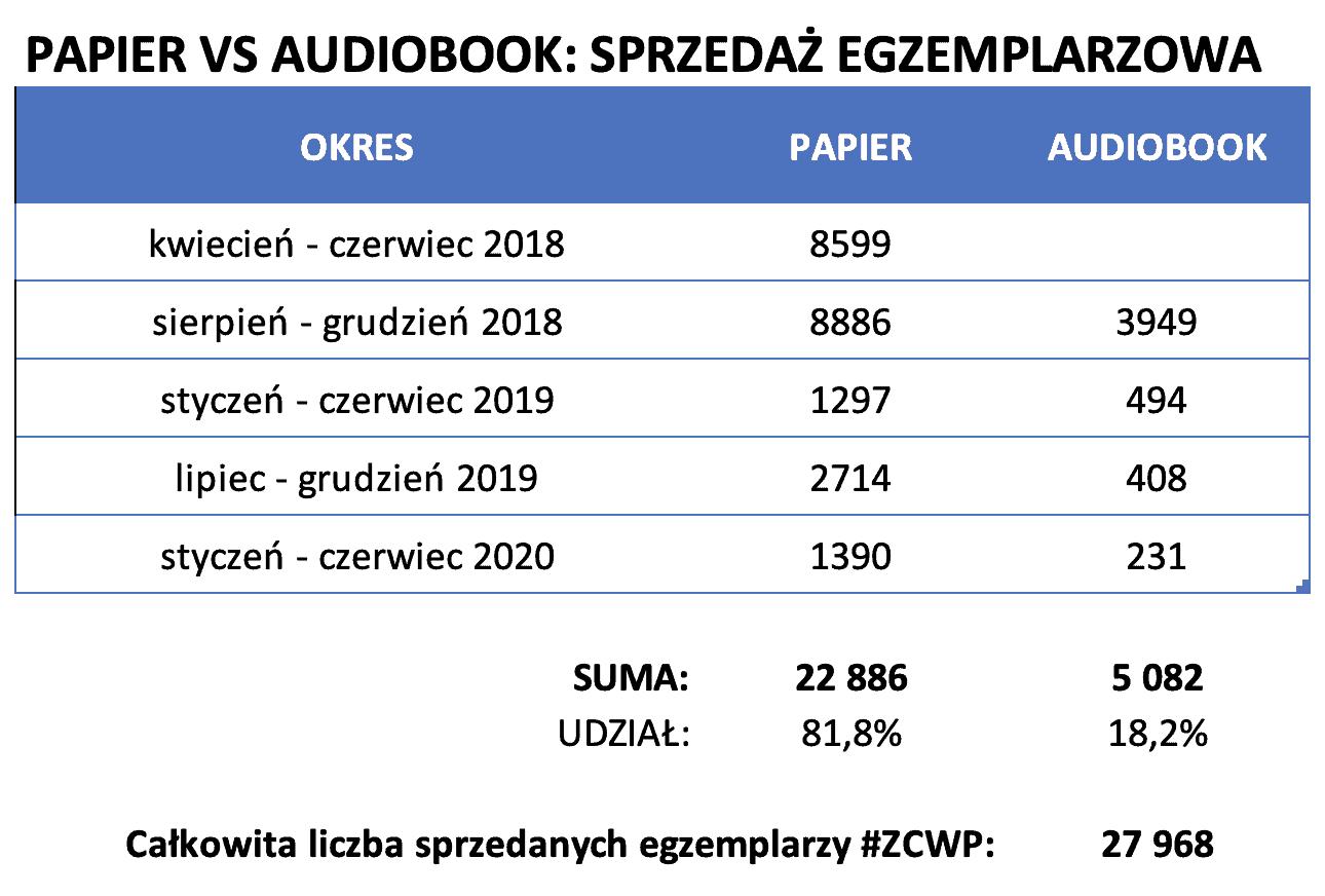 ZCWP audiobook Audioteka - egzemplarze
