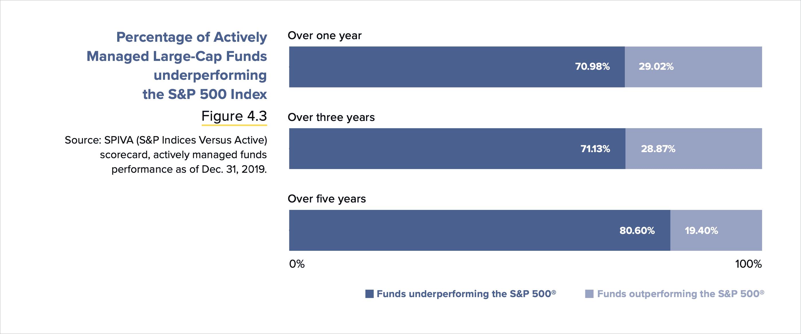 Aktywne fundusze vs ETF