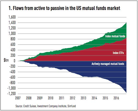Inwestowanie ETF fundusze indeksowe