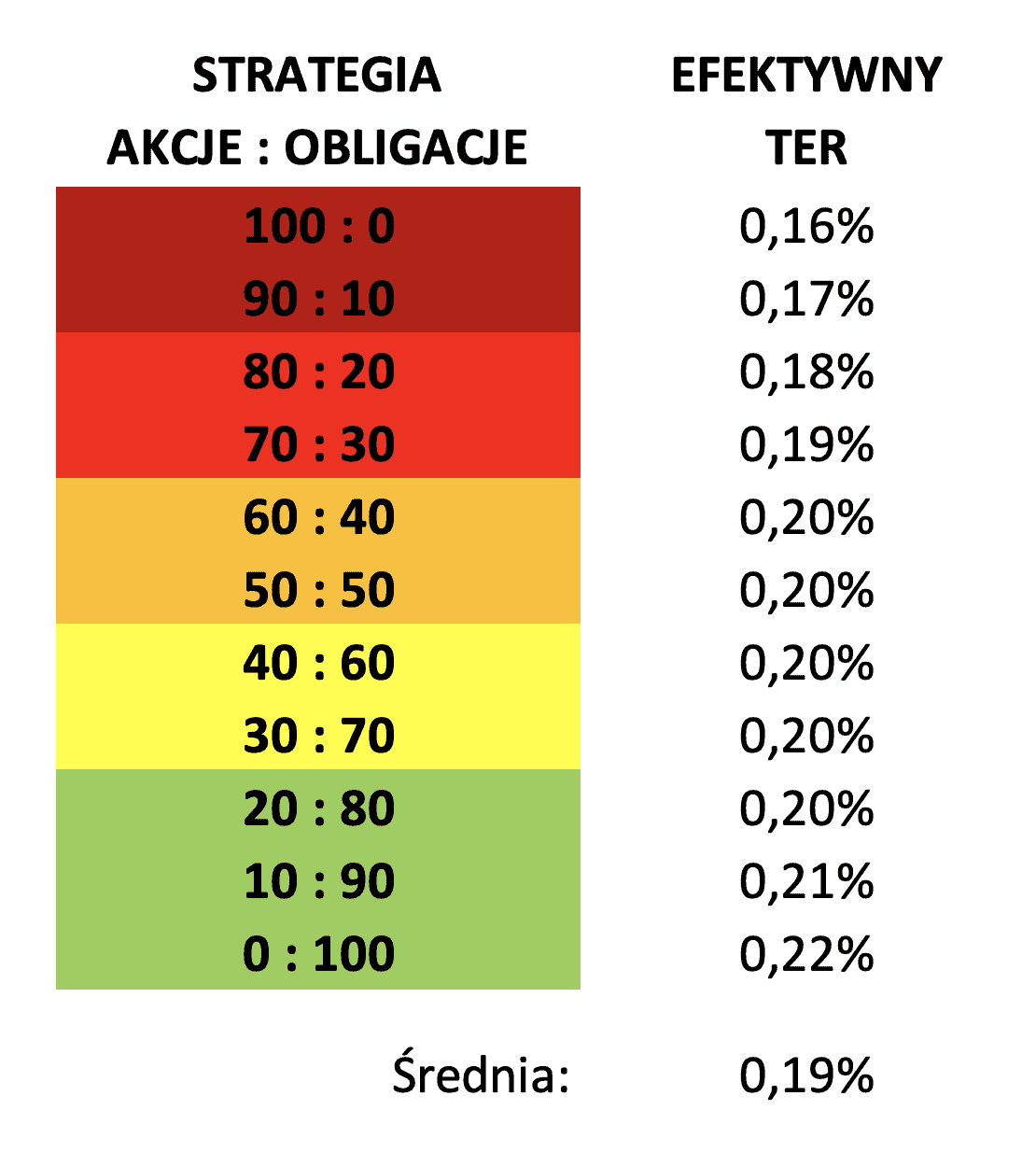 Finax - efektywny TER w portfelach