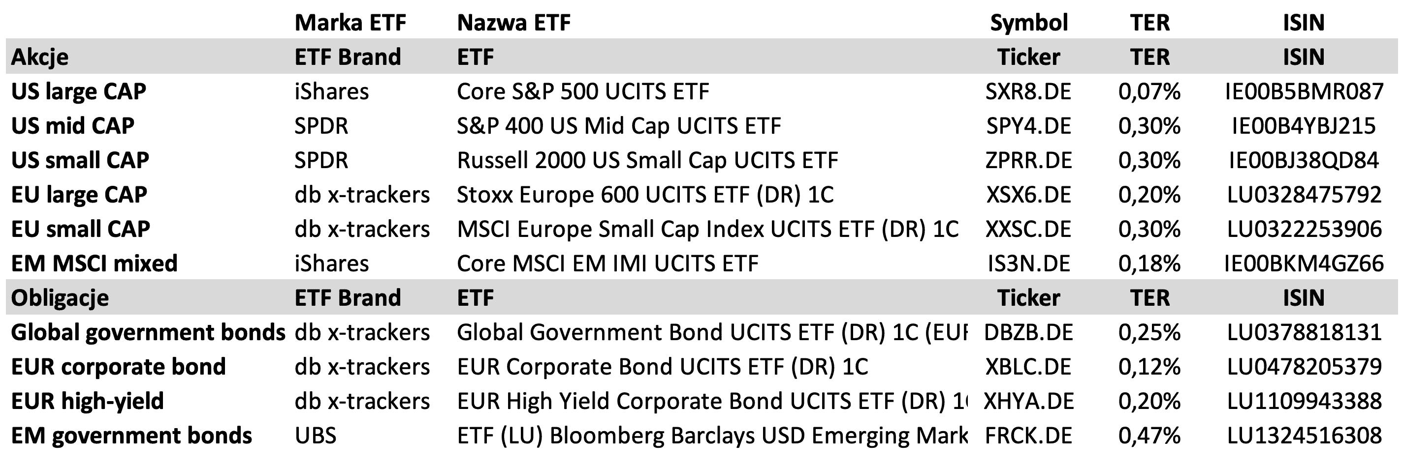 ETF w portfelach