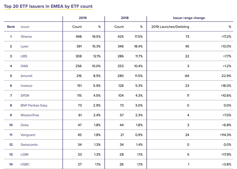 Liczba ETF w Europie