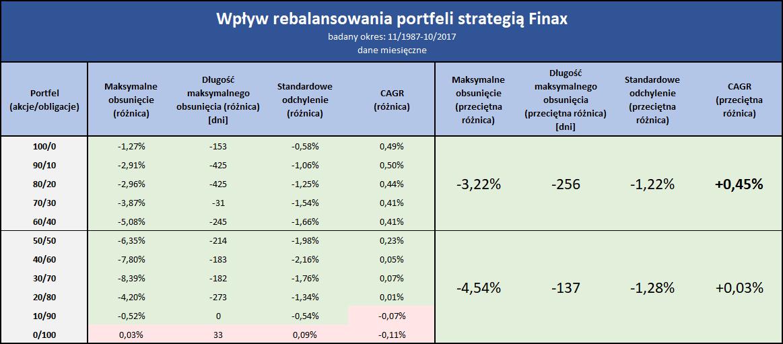 Wpływ rebalansowania Finax