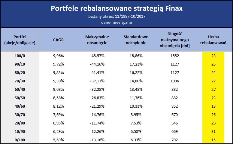 Portfele z rebalansowaniem Finax
