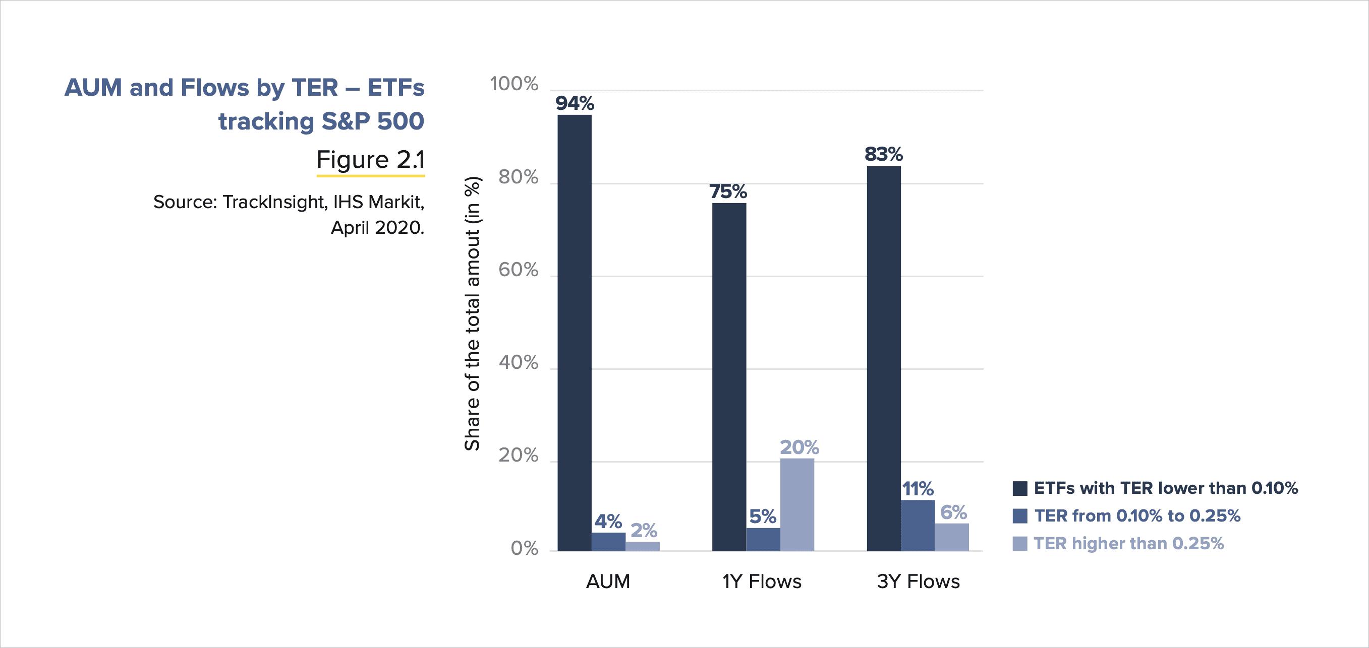 Niskokosztowe ETF