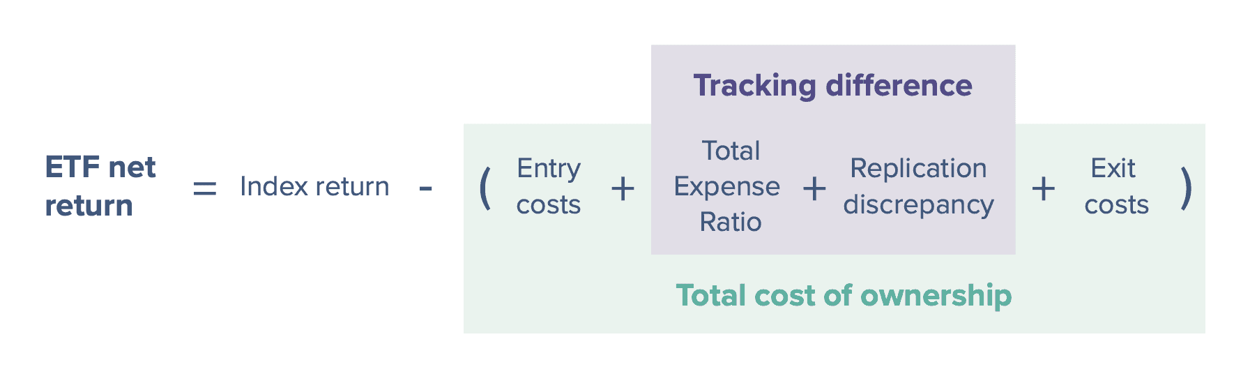 Całkowity koszt ETF-ów